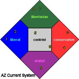 Arizona Current Primary System